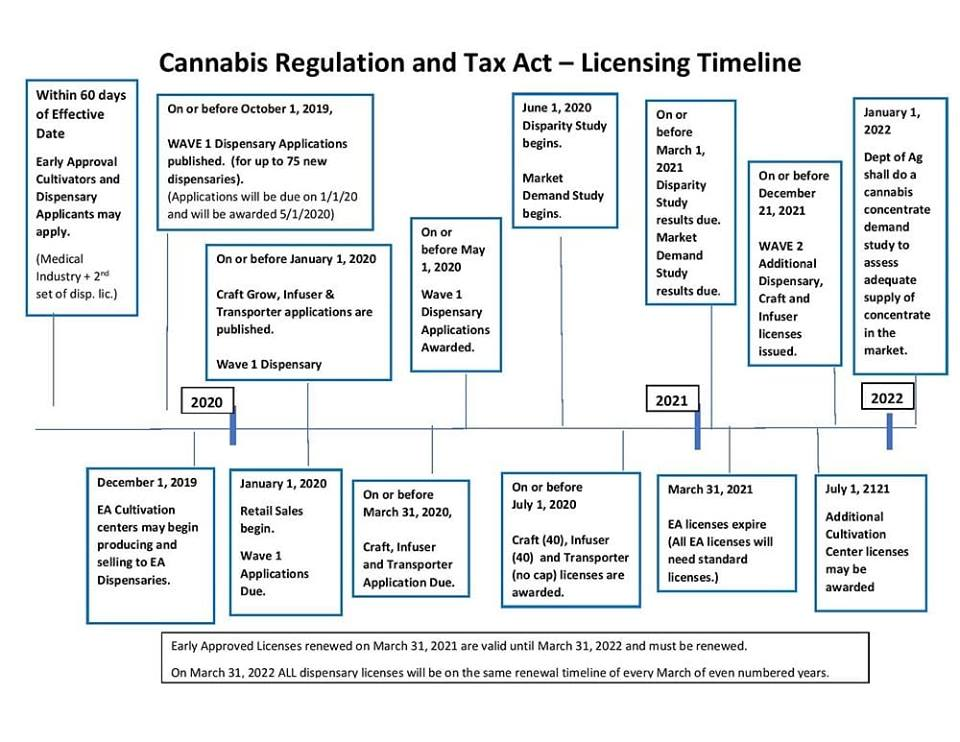 Illinois Cannabis Licensing Timeline